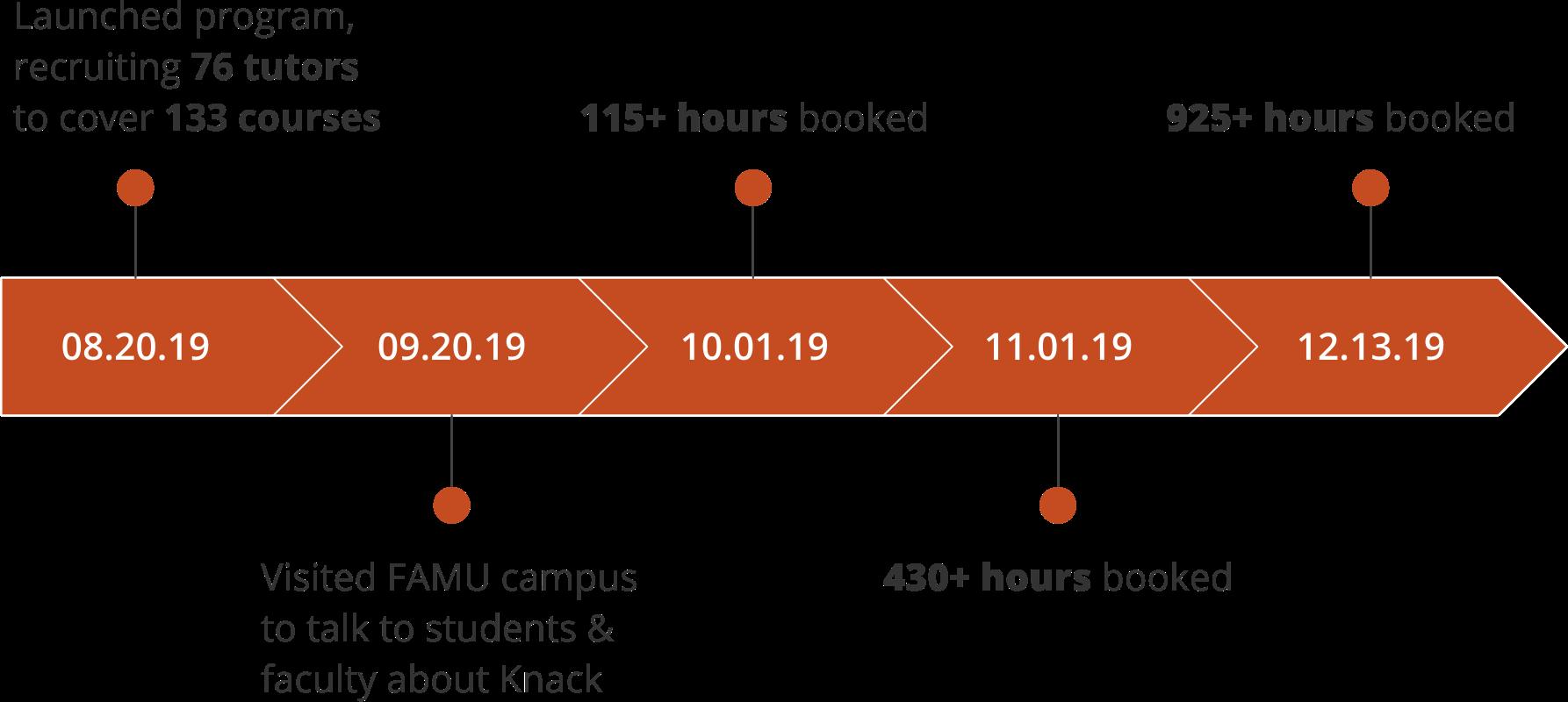 FAMU Case Study Timeline