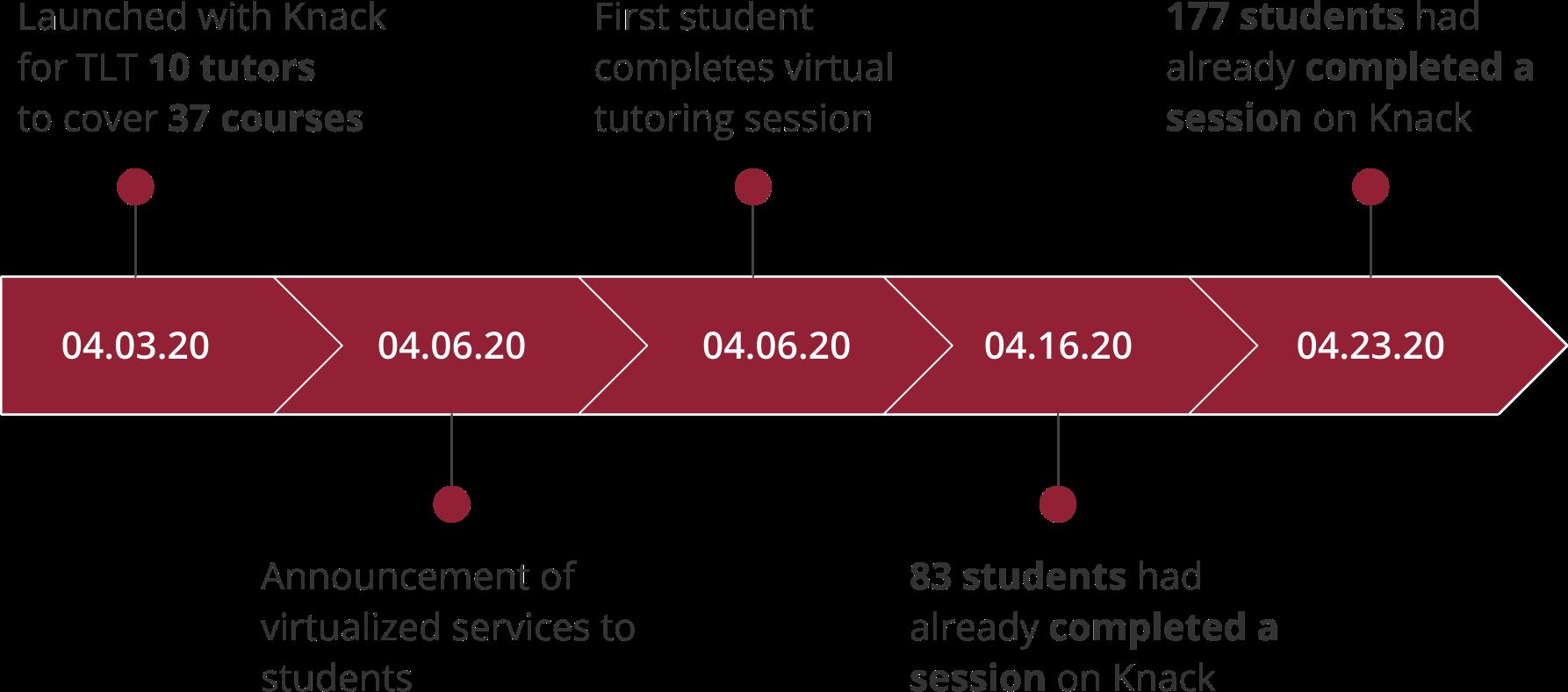 Chapman University Case Study Timeline