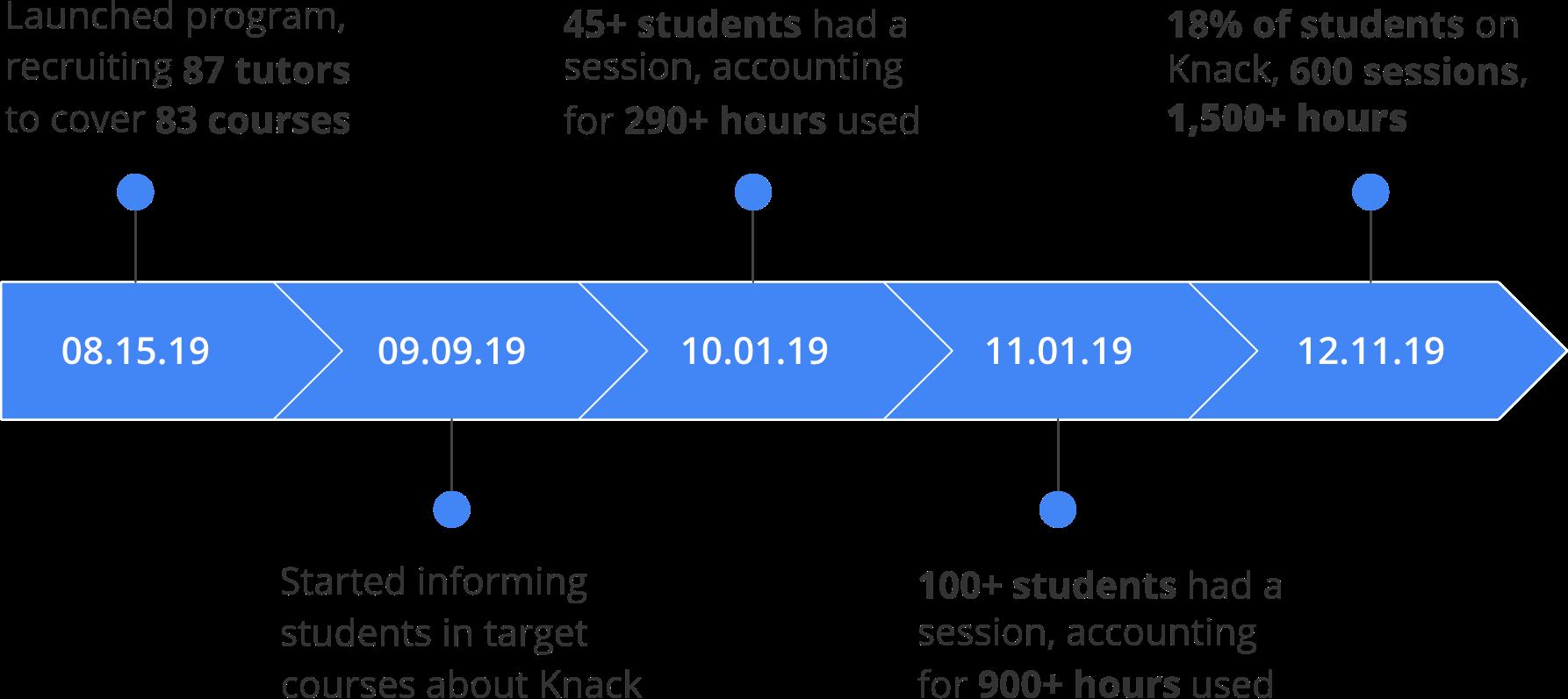 USF Case Study Timeline